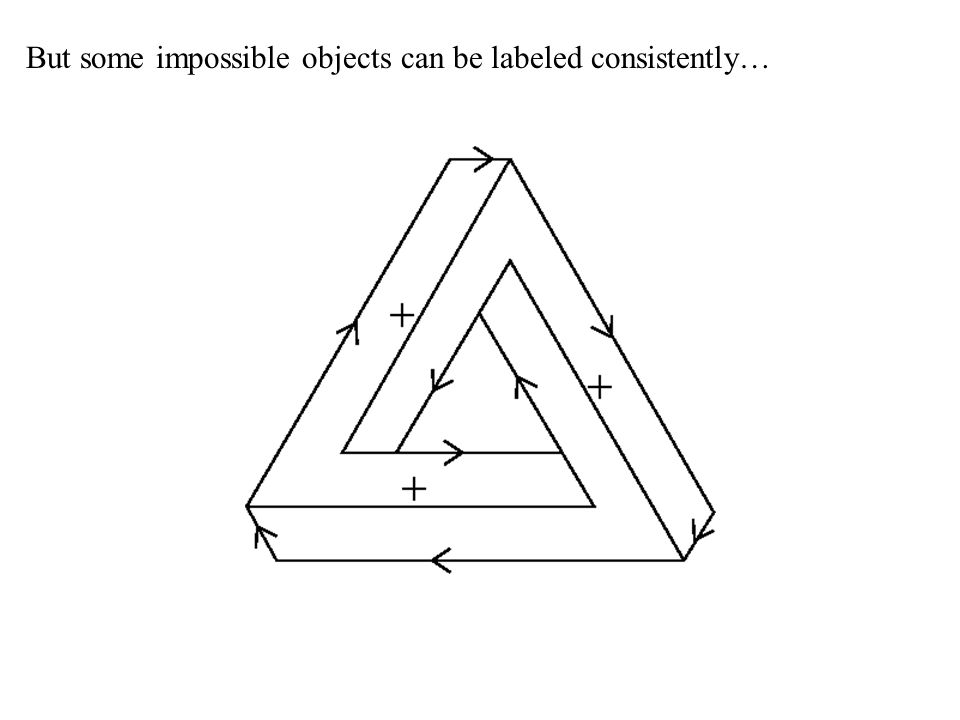 But some impossible objects can be labeled consistently…