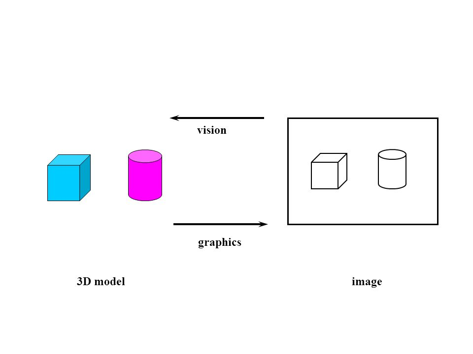 image3D model vision graphics