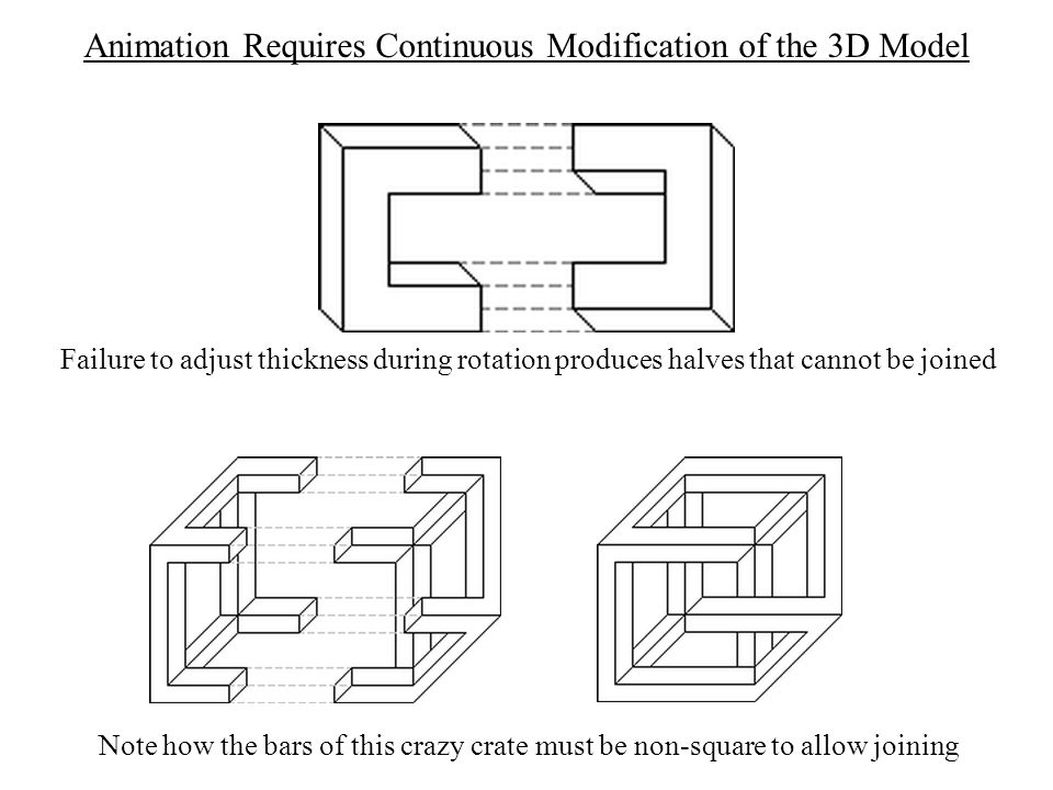 Animation Requires Continuous Modification of the 3D Model Failure to adjust thickness during rotation produces halves that cannot be joined Note how