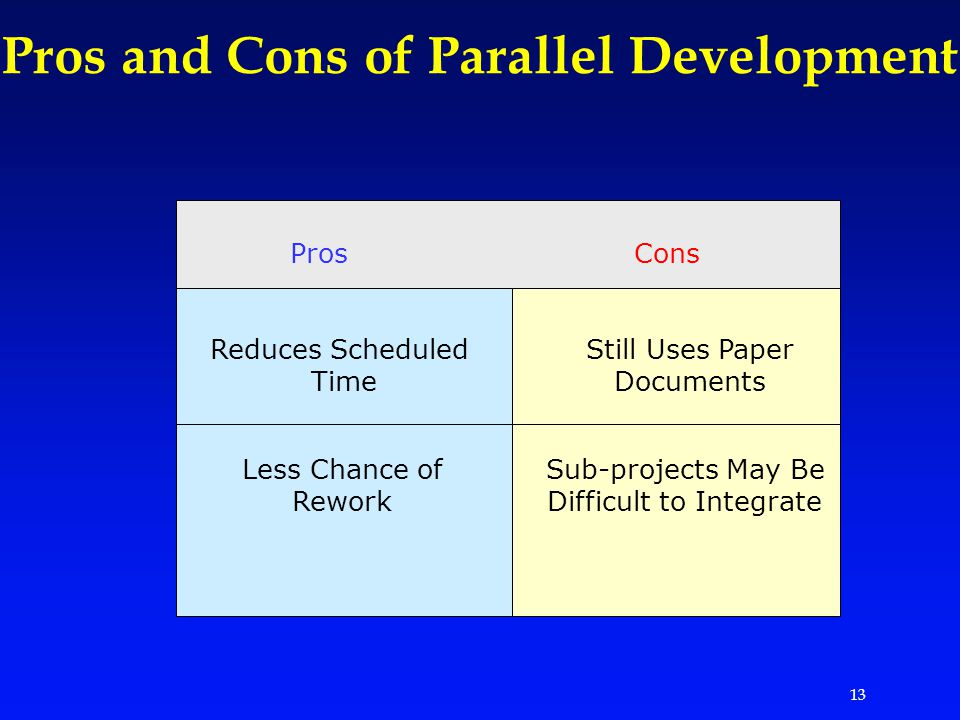 13 Pros and Cons of Parallel Development ProsCons Reduces Scheduled Time Less Chance of Rework Still Uses Paper Documents Sub-projects May Be Difficult to Integrate