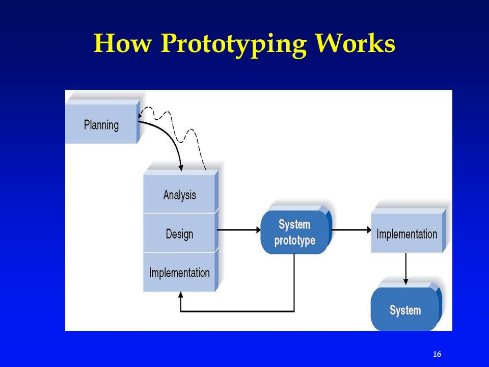 16 How Prototyping Works