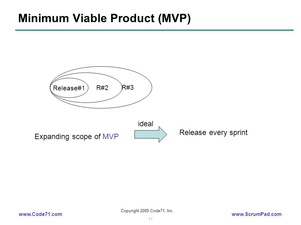 www.Code71.comwww.ScrumPad.com Copyright 2009 Code71, Inc. 11 Minimum Viable Product (MVP) Release#1 R#2 R#3 Expanding scope of MVP Release every spri