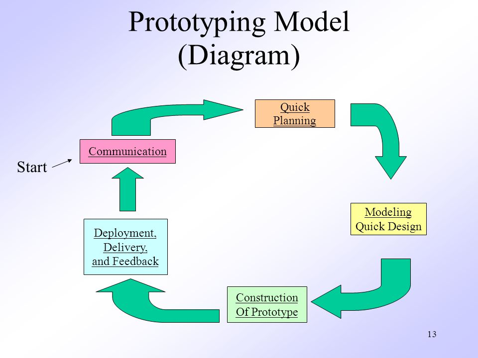 13 Prototyping Model (Diagram) Communication Quick Planning Modeling Quick Design Construction Of Prototype Deployment, Delivery, and Feedback Start