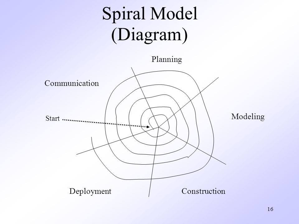 16 Spiral Model (Diagram) Start Communication Planning Modeling ConstructionDeployment