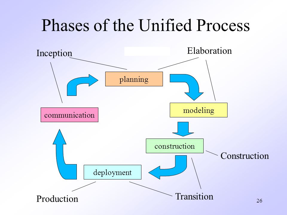 26 Phases of the Unified Process communication planning modeling construction deployment Inception Elaboration Construction Transition Production