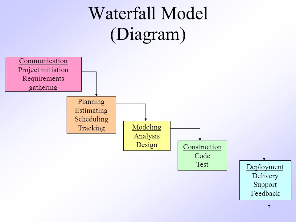 7 Waterfall Model (Diagram) Communication Project initiation Requirements gathering Planning Estimating Scheduling Tracking Modeling Analysis Design Construction Code Test Deployment Delivery Support Feedback