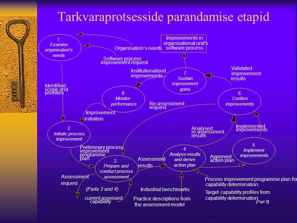Tarkvaraprotsesside parandamise etapid (Part 2)