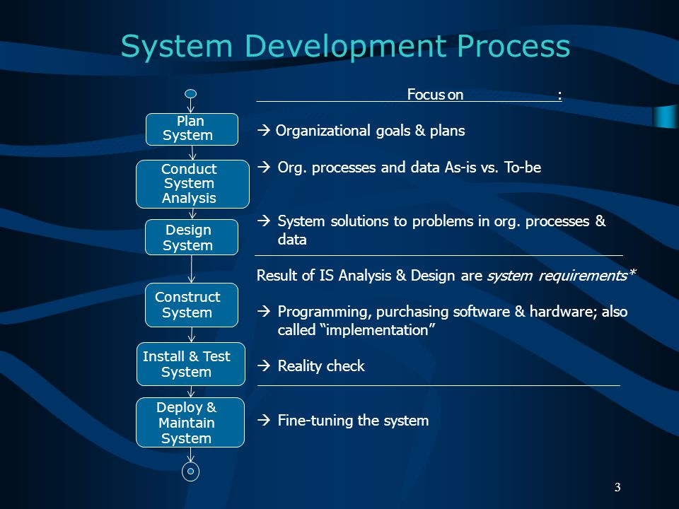 System Development Methodologies: Waterfall Model System development steps can be run on the entire system sequentially in defined periods.