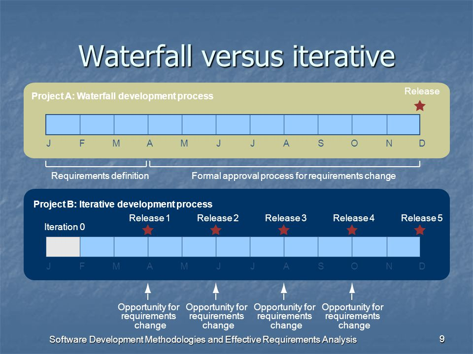 Software Development Methodologies and Effective Requirements Analysis 8 Development process taxonomy All development processes WaterfallIterative Agi