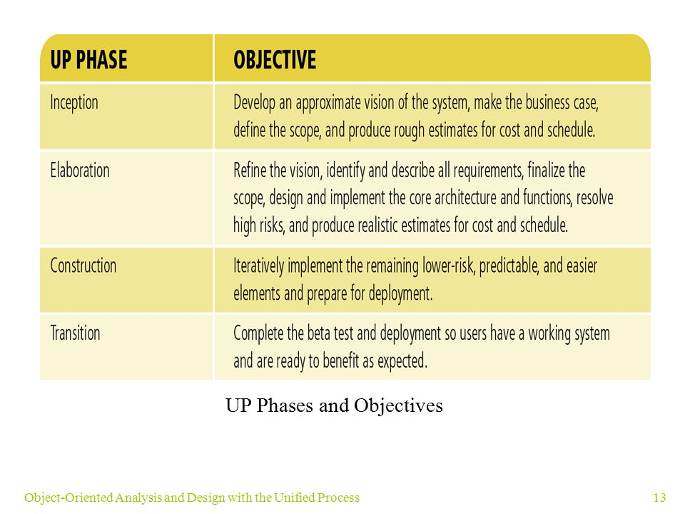 13Object-Oriented Analysis and Design with the Unified Process UP Phases and Objectives
