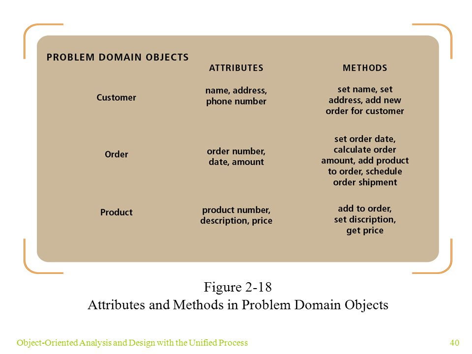 40Object-Oriented Analysis and Design with the Unified Process Figure 2-18 Attributes and Methods in Problem Domain Objects