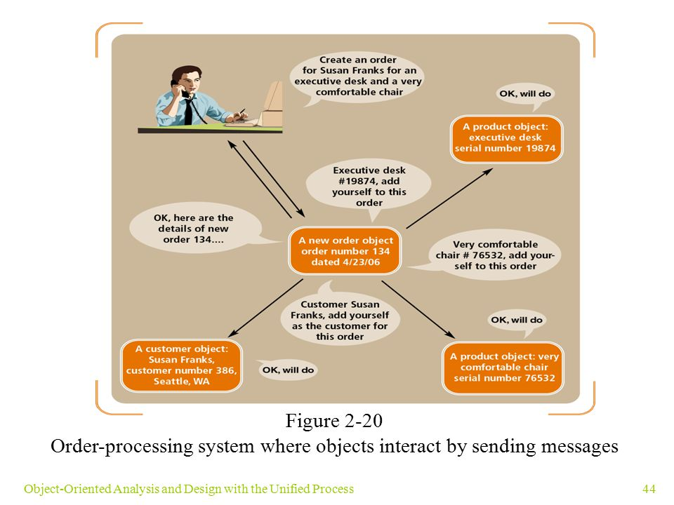 44Object-Oriented Analysis and Design with the Unified Process Figure 2-20 Order-processing system where objects interact by sending messages
