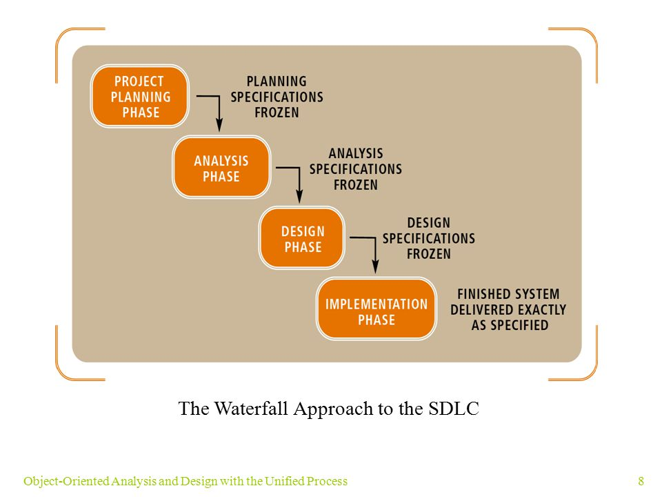 8Object-Oriented Analysis and Design with the Unified Process The Waterfall Approach to the SDLC