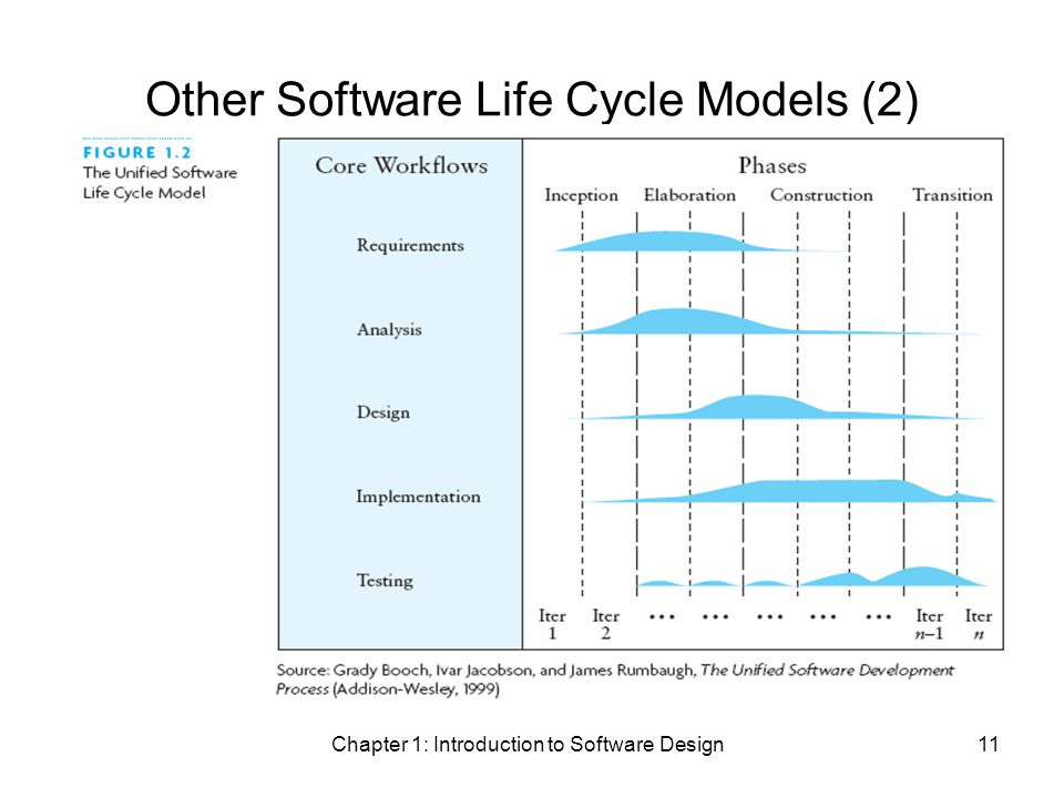 Chapter 1: Introduction to Software Design11 Other Software Life Cycle Models (2)