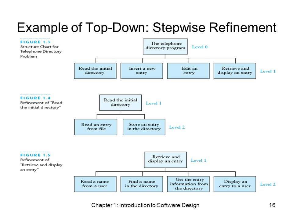 Chapter 1: Introduction to Software Design16 Example of Top-Down: Stepwise Refinement
