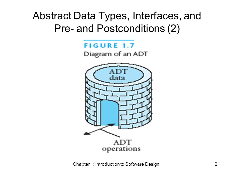 Chapter 1: Introduction to Software Design21 Abstract Data Types, Interfaces, and Pre- and Postconditions (2)