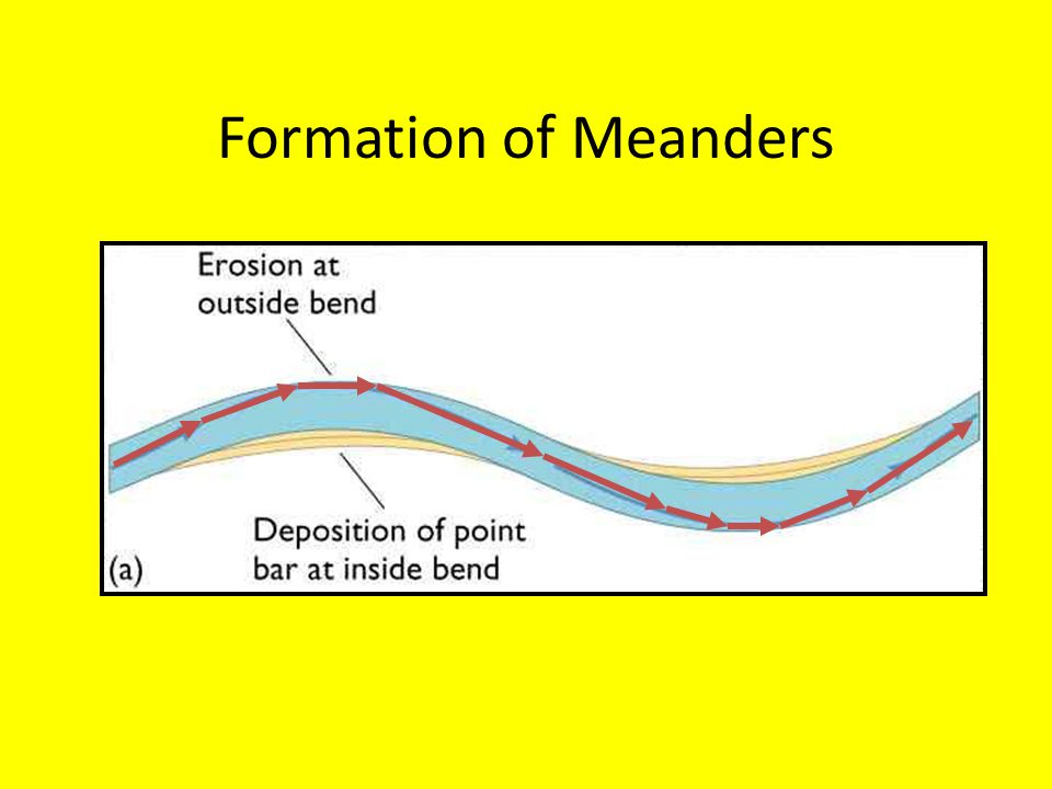 Formation of Meanders