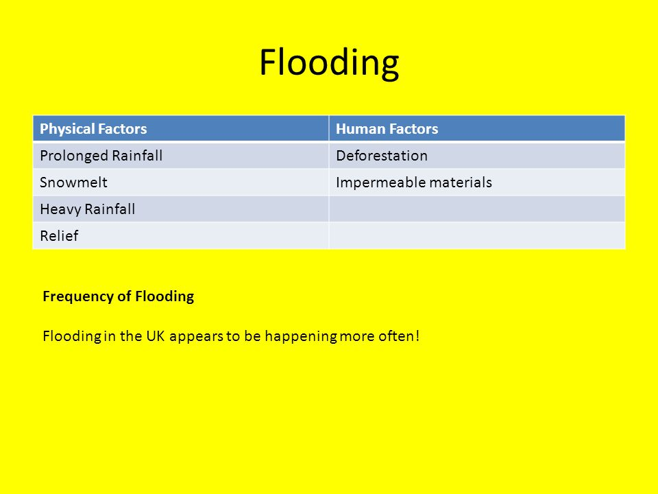 Flooding Physical FactorsHuman Factors Prolonged RainfallDeforestation SnowmeltImpermeable materials Heavy Rainfall Relief Frequency of Flooding Flood