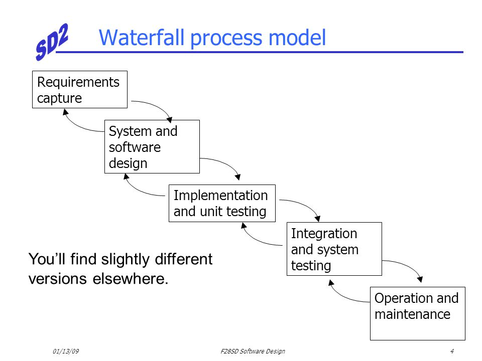 01/13/09F28SD Software Design4 Waterfall process model Requirements capture System and software design Implementation and unit testing Integration and