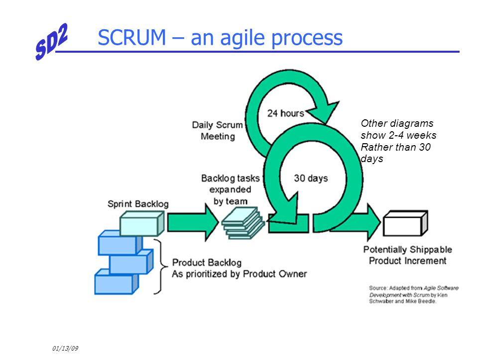 01/13/09 SCRUM – an agile process Other diagrams show 2-4 weeks Rather than 30 days