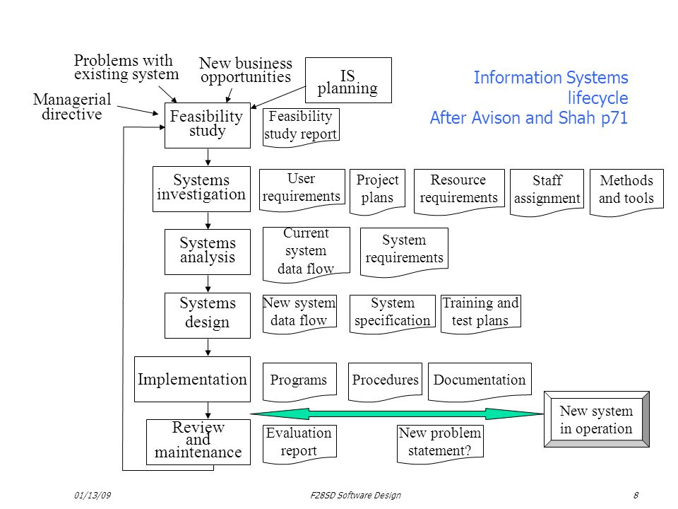 01/13/09F28SD Software Design8 Information Systems lifecycle After Avison and Shah p71 IS planning Feasibility study Systems investigation Systems ana