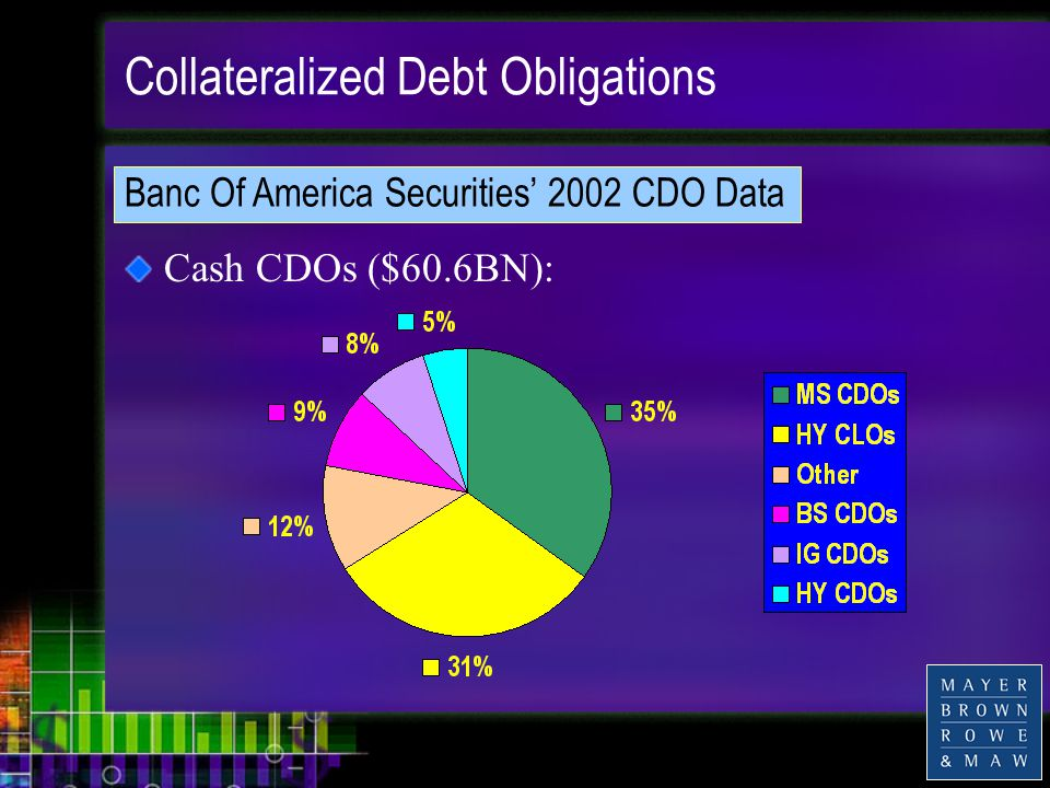 Collateralized Debt Obligations Cash CDOs ($60.6BN): Banc Of America Securities' 2002 CDO Data