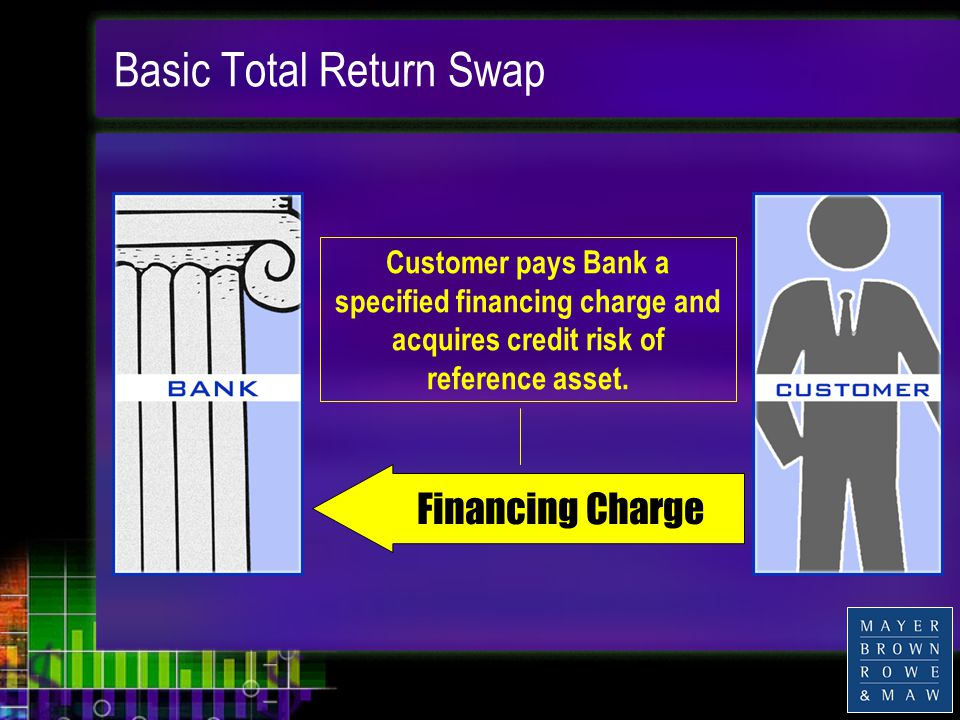 Basic Total Return Swap Financing Charge Customer pays Bank a specified financing charge and acquires credit risk of reference asset.