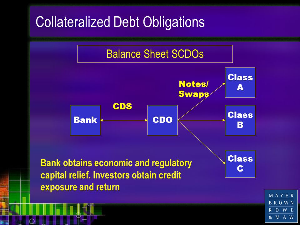 Collateralized Debt Obligations BankCDO Class A Class B Class C CDS Notes/ Swaps Bank obtains economic and regulatory capital relief.