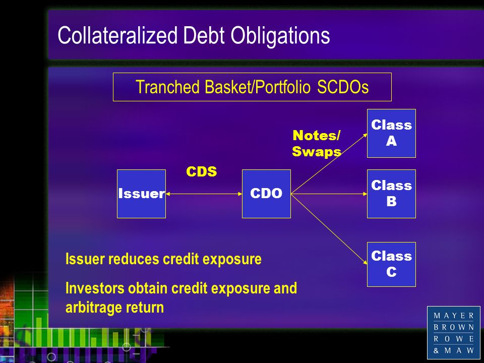 Collateralized Debt Obligations IssuerCDO Class A Class B Class C CDS Notes/ Swaps Issuer reduces credit exposure Investors obtain credit exposure and arbitrage return Tranched Basket/Portfolio SCDOs