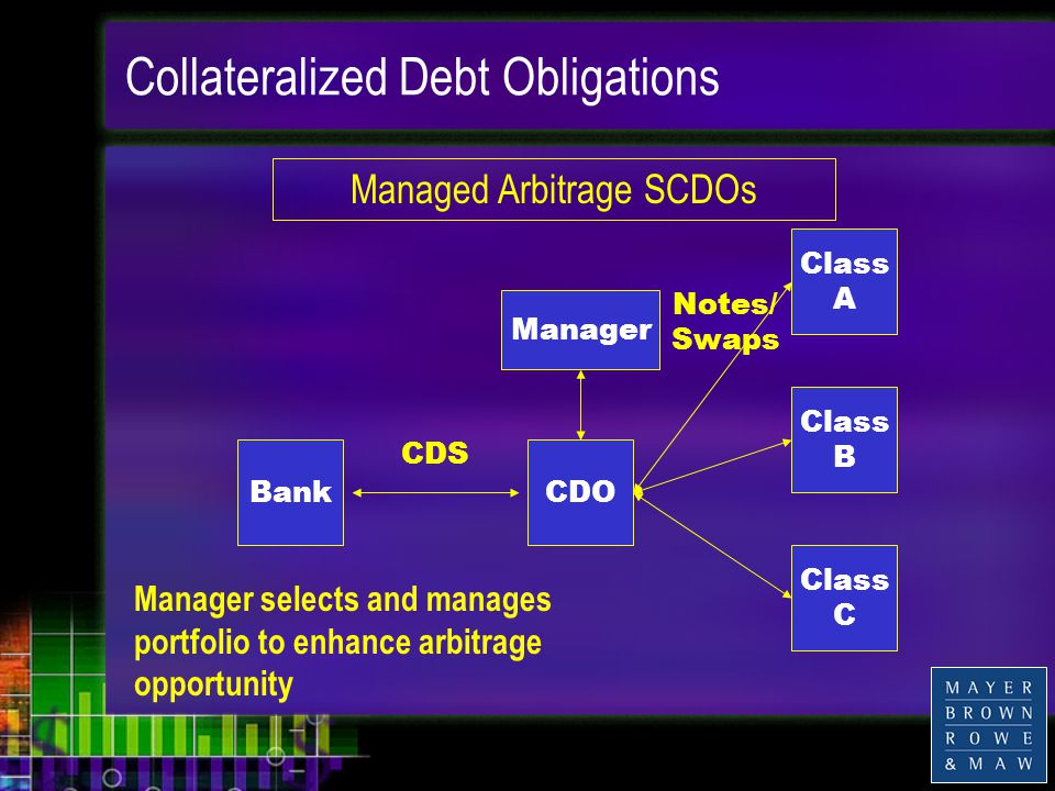 Collateralized Debt Obligations BankCDO Manager Class A Class B Class C CDS Notes/ Swaps Manager selects and manages portfolio to enhance arbitrage opportunity Managed Arbitrage SCDOs