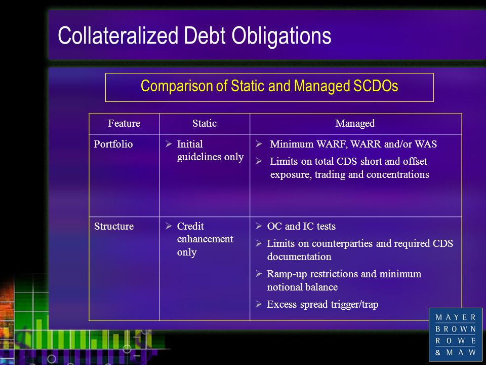 Collateralized Debt Obligations FeatureStaticManaged Portfolio  Initial guidelines only  Minimum WARF, WARR and/or WAS  Limits on total CDS short and offset exposure, trading and concentrations Structure  Credit enhancement only  OC and IC tests  Limits on counterparties and required CDS documentation  Ramp-up restrictions and minimum notional balance  Excess spread trigger/trap Comparison of Static and Managed SCDOs
