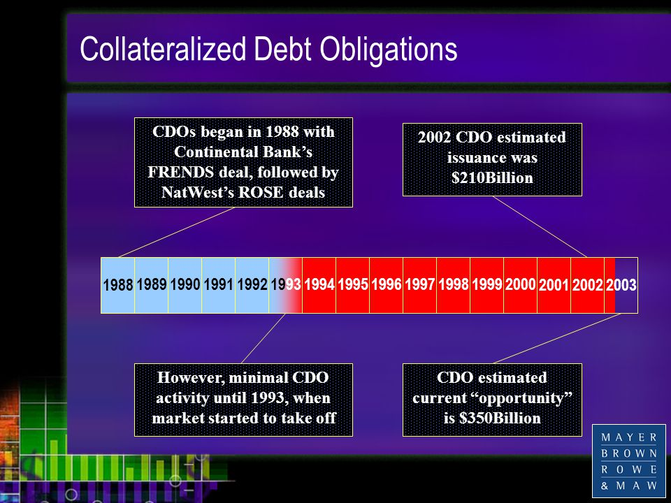 Collateralized Debt Obligations CDOs began in 1988 with Continental Bank's FRENDS deal, followed by NatWest's ROSE deals 1988 198919901991199219931994199519961997199819992000200120022003 However, minimal CDO activity until 1993, when market started to take off 2002 CDO estimated issuance was $210Billion CDO estimated current opportunity is $350Billion