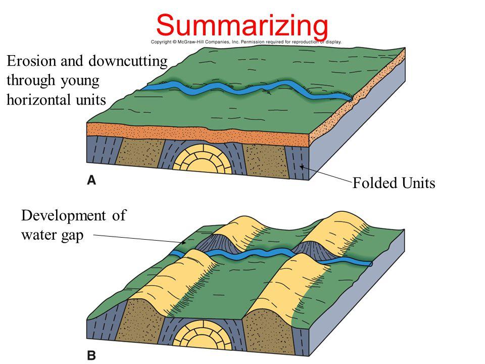 Summarizing Development of water gap Folded Units Erosion and downcutting through young horizontal units