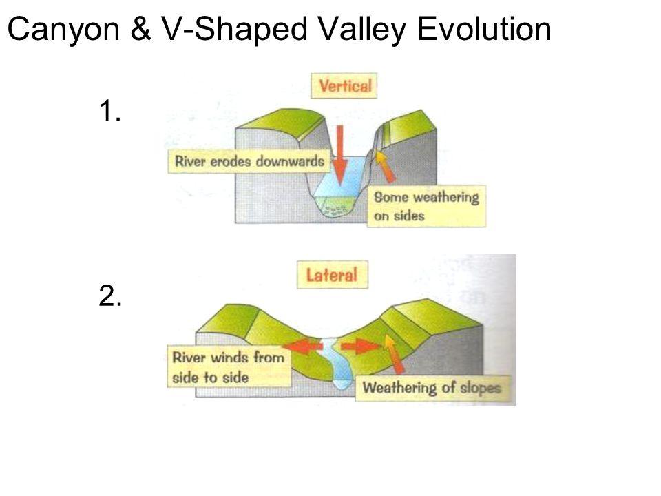 Canyon & V-Shaped Valley Evolution 1. 2.
