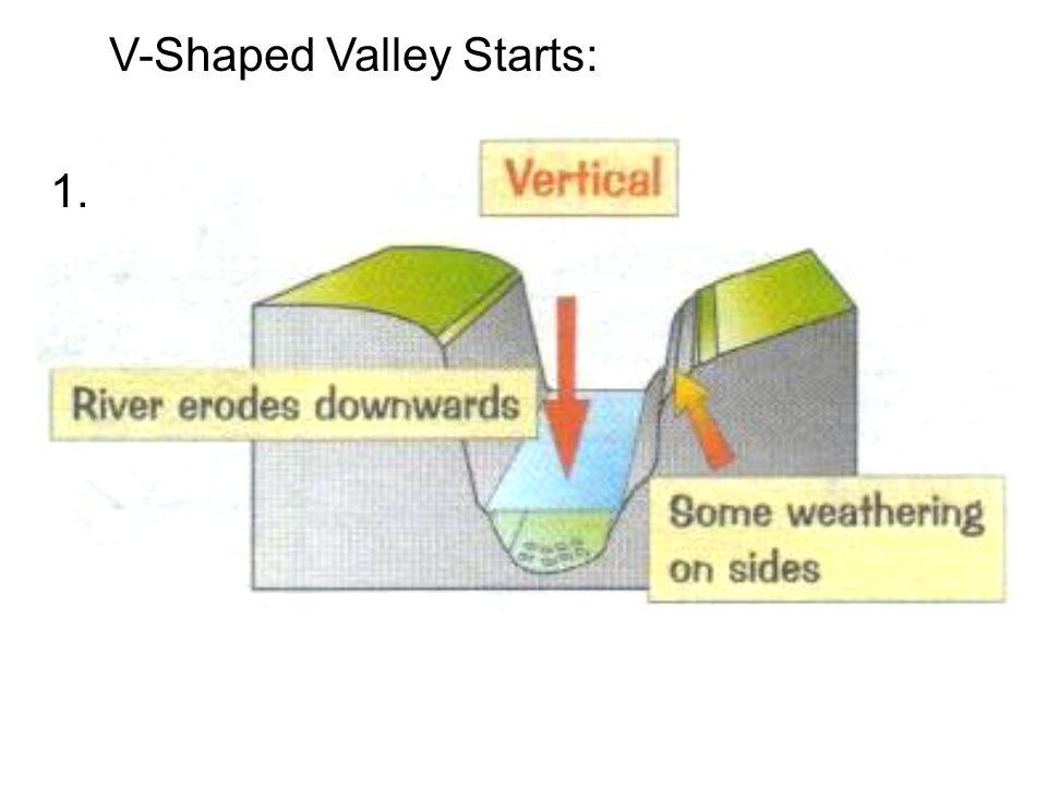 V-Shaped Valley Starts: 1.