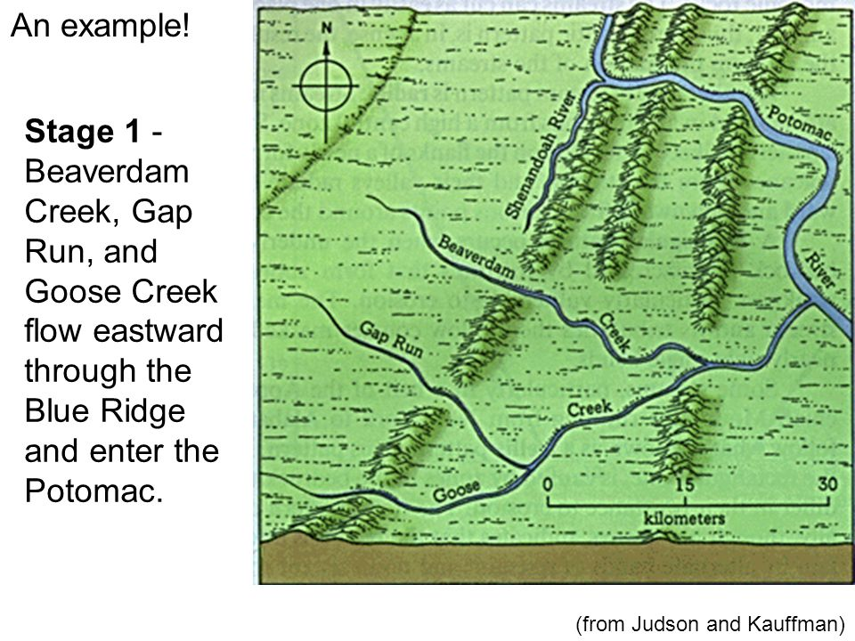 An example! Stage 1 - Beaverdam Creek, Gap Run, and Goose Creek flow eastward through the Blue Ridge and enter the Potomac. (from Judson and Kauffman)