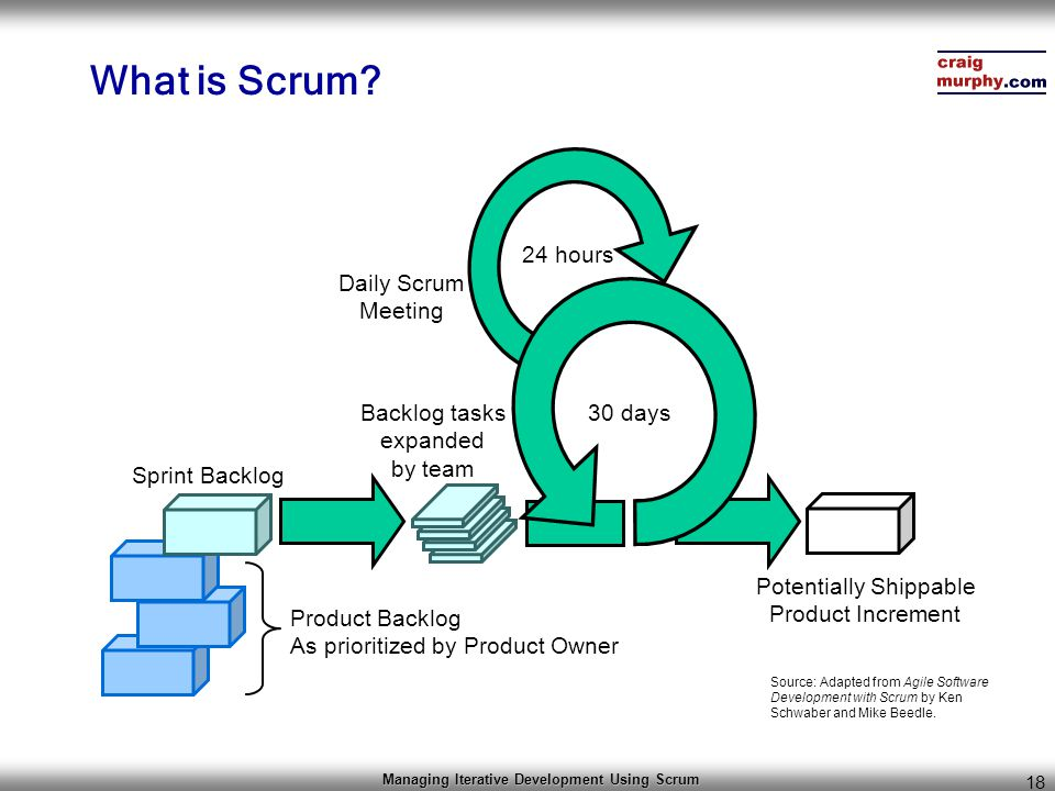 Managing Iterative Development Using Scrum 18 What is Scrum? 30 days 24 hours Product Backlog As prioritized by Product Owner Sprint Backlog Backlog t