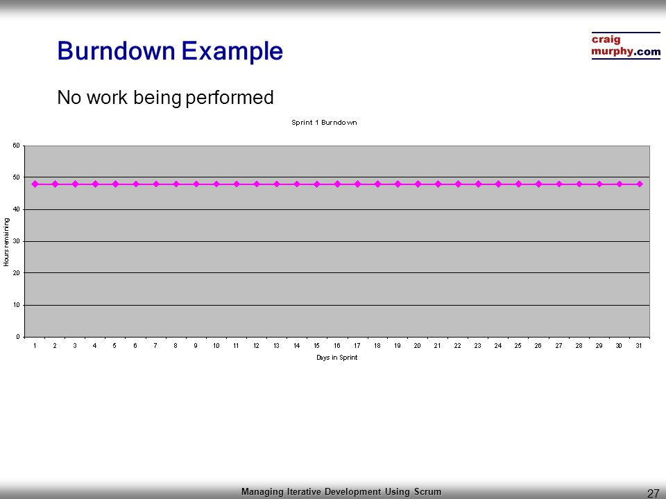 Managing Iterative Development Using Scrum 27 Burndown Example No work being performed