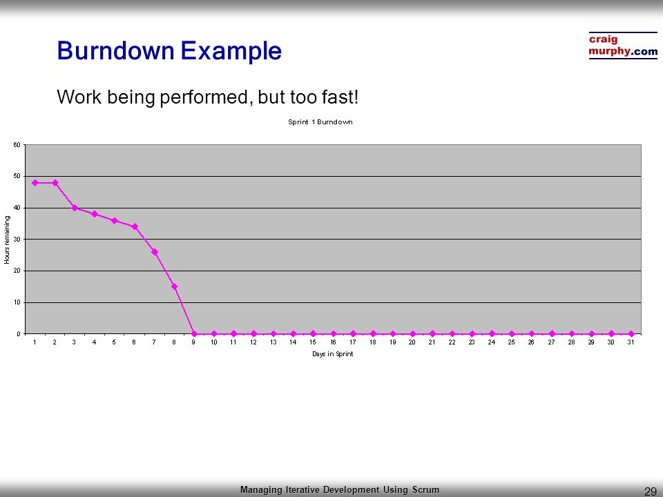 Managing Iterative Development Using Scrum 29 Burndown Example Work being performed, but too fast!