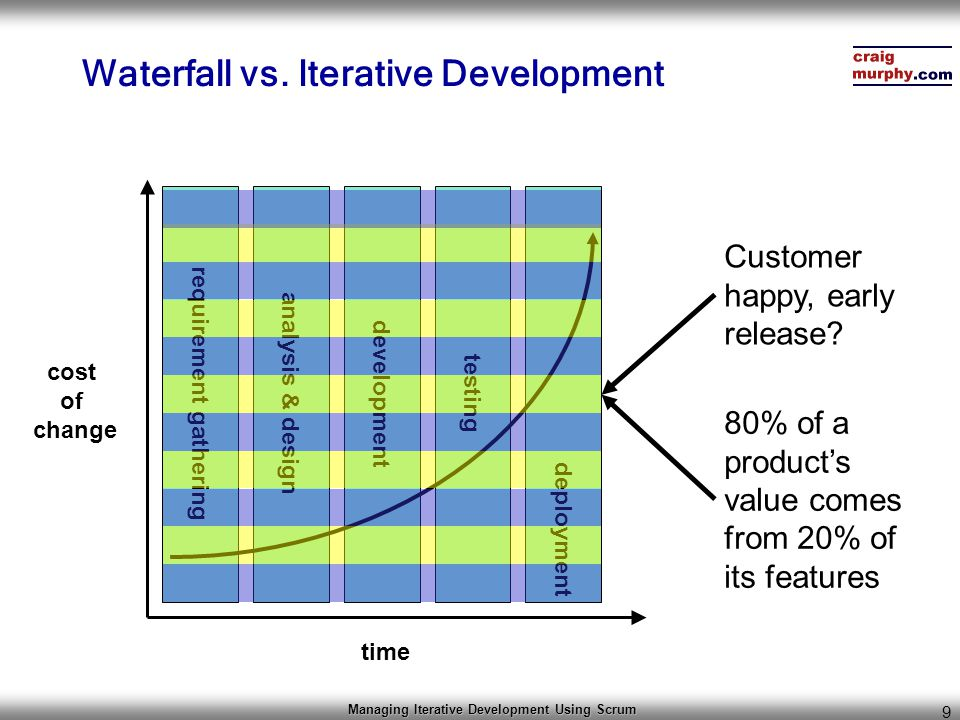 Managing Iterative Development Using Scrum 10 Why focus on Iterative Development.