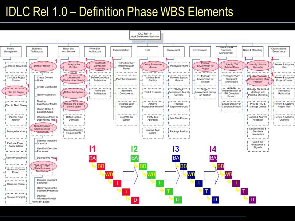 IDLC Rel 1.0 – Definition Phase WBS Elements I1 I WB BB BA T D I2 I WB BB BA T D I3 I WB BB BA T D I4 I WB BB BA T D 1 1 1 1 1 1 1 1 1 11 11 1