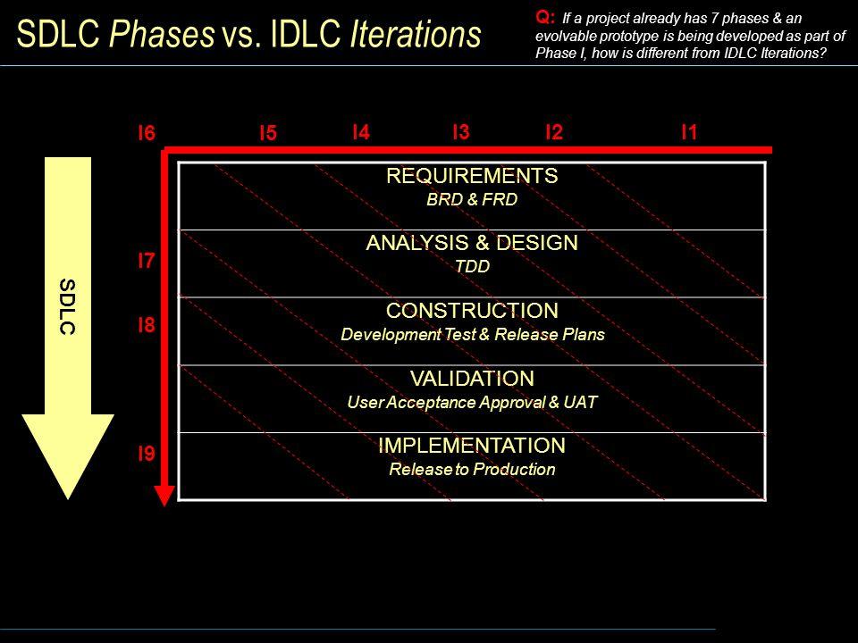 SDLC Phases vs.