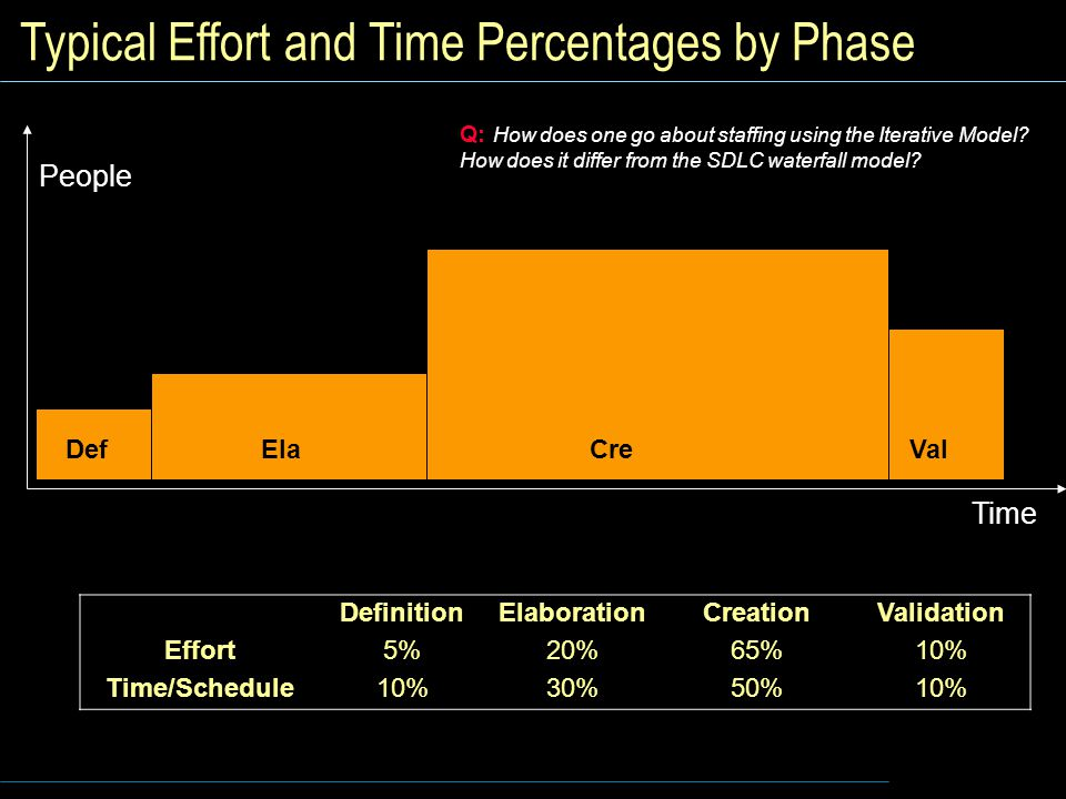 Typical Effort and Time Percentages by Phase DefinitionElaborationCreationValidation Effort5%20%65%10% Time/Schedule10%30%50%10% Time People CreElaValDef Q: How does one go about staffing using the Iterative Model.