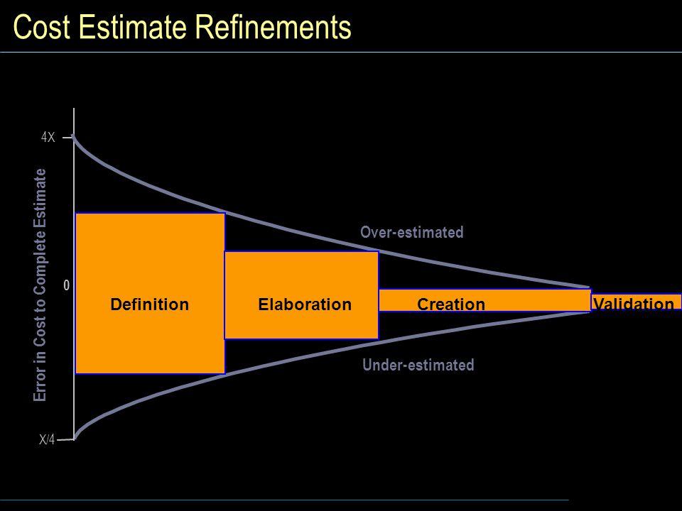 Cost Estimate Refinements 4X X/4 Over-estimated Under-estimated Error in Cost to Complete Estimate 0 DefinitionElaboration CreationValidation