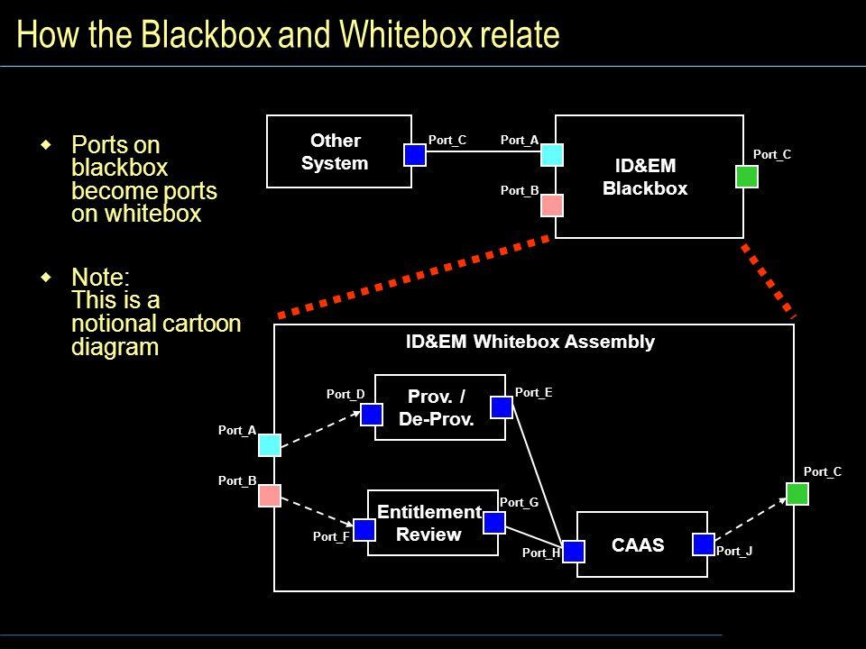 How the Blackbox and Whitebox relate  Ports on blackbox become ports on whitebox  Note: This is a notional cartoon diagram ID&EM Blackbox Port_A Port_B Port_C ID&EM Whitebox Assembly Port_A Port_B Port_C Prov.