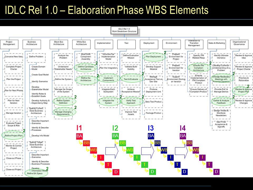 IDLC Rel 1.0 – Elaboration Phase WBS Elements I1 I WB BB BA T D I2 I WB BB BA T D I3 I WB BB BA T D I4 I WB BB BA T D 2 2 2 2 2 2 2 2 2 2 2 2 2 2