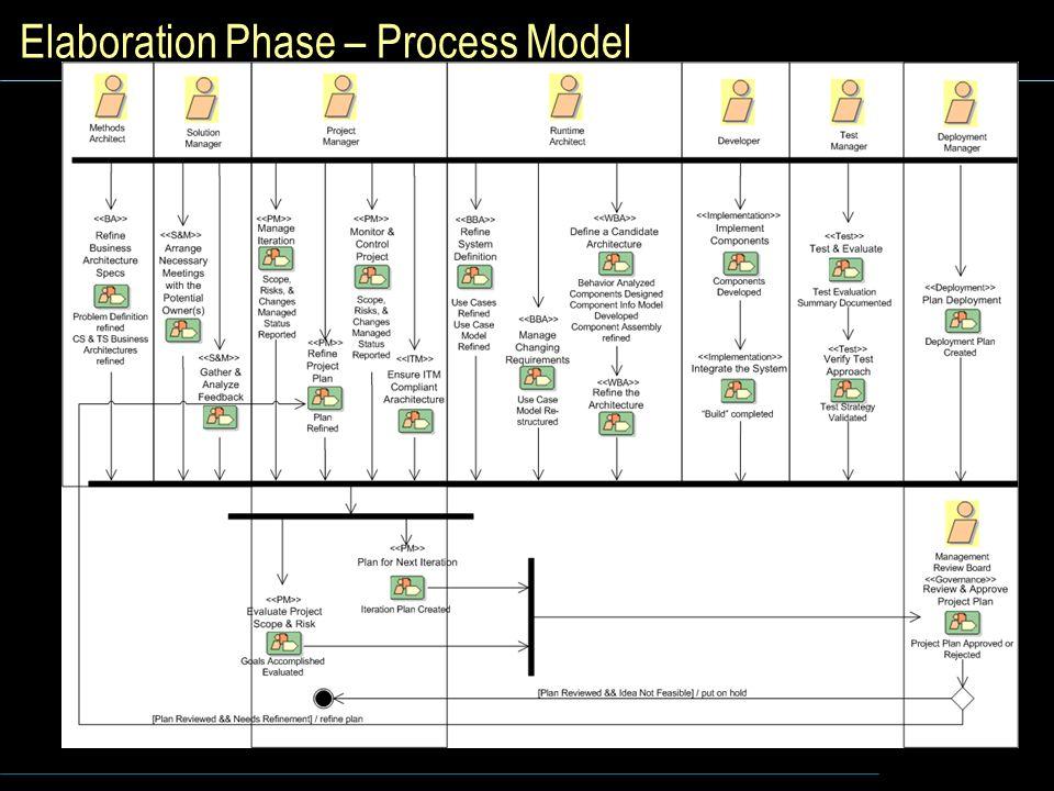 Elaboration Phase – Process Model