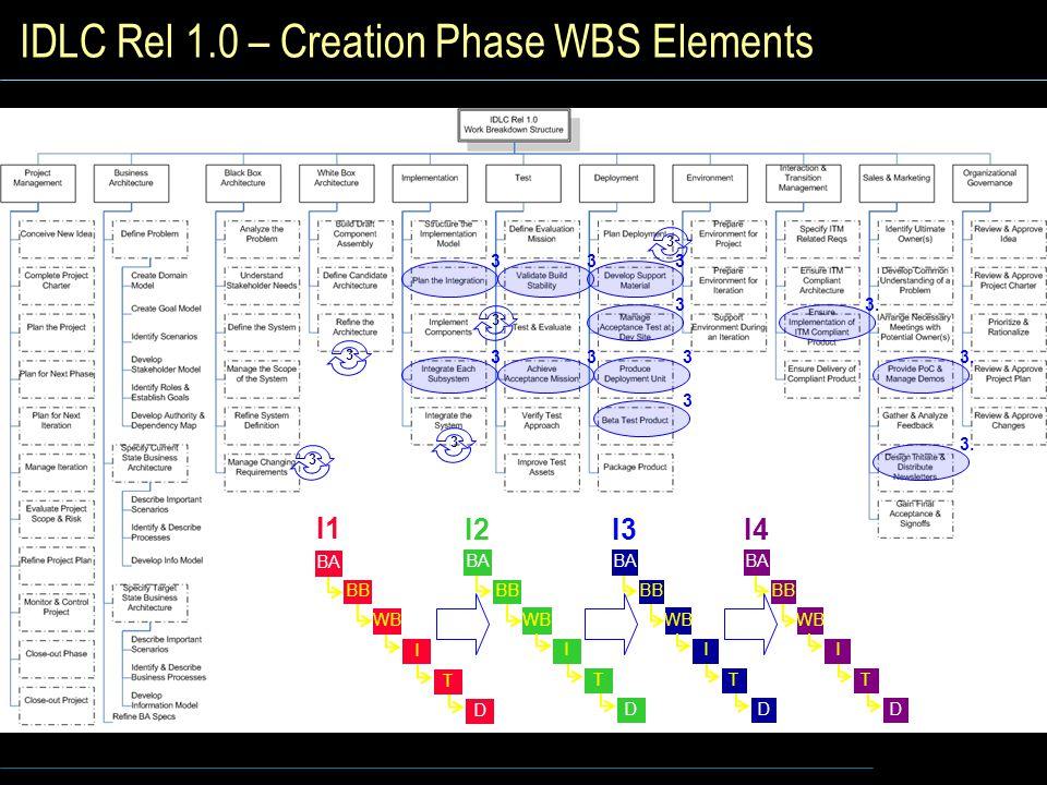 IDLC Rel 1.0 – Creation Phase WBS Elements I1 I WB BB BA T D I2 I WB BB BA T D I3 I WB BB BA T D 3 I4 I WB BB BA T D 3 3 3 3 3 3 3 3 3 3 3.