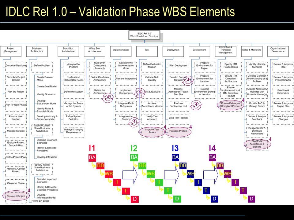 IDLC Rel 1.0 – Validation Phase WBS Elements I1 I WB BB BA T D I2 I WB BB BA T D I3 I WB BB BA T D I4 I WB BB BA T D 4 44 4 4 4 4 4 4 4