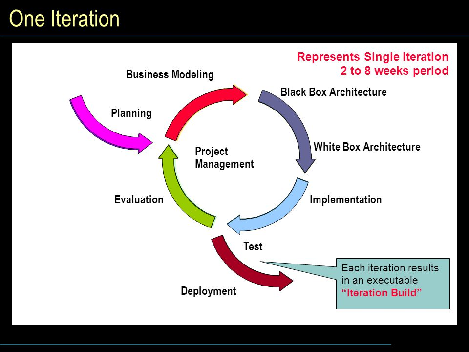 One Iteration Project Management Each iteration results in an executable Iteration Build White Box Architecture Implementation Evaluation Planning Deployment Test Business Modeling Black Box Architecture Represents Single Iteration 2 to 8 weeks period